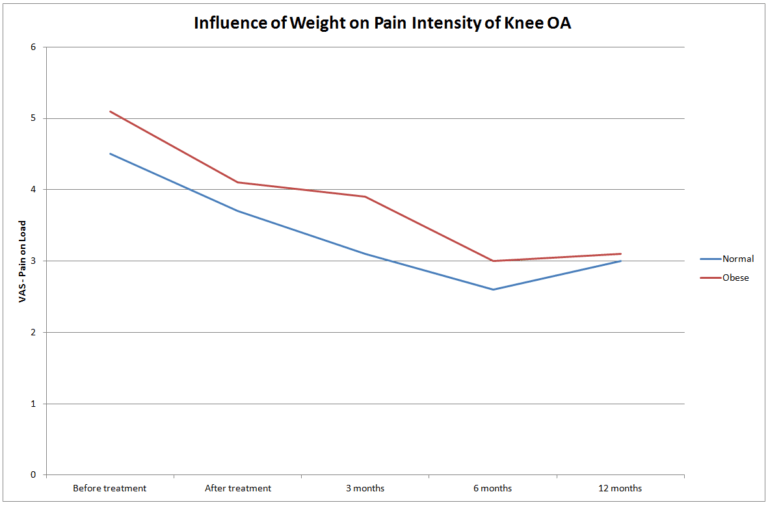 MBST 10 Year Knee Weight Influence